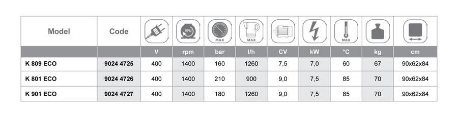 tabela k901